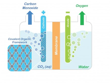 Conceptual model showing how porphyrin COFs could be used to split CO2 into CO and oxygen for making renewable fuels and other valuable chemical products.
