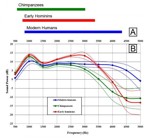 Auditory sensitivity between 0.5-5.0 kHz for chimpanzees, humans and the early hominins. Points higher on the curve indicate greater auditory sensitivity. (A) Region of maximum sensitivity. The early hominins are shifted toward slightly higher frequencies compared with chimpanzees. (B) Hearing results. The early hominins show a distinct auditory pattern. They are more sensitive than either chimpanzees or humans up to around 3 kHz. Above around 3.5 kHz, the early hominins resemble chimpanzees more closely in showing a dropoff in sensitivity.