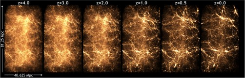 This series shows the evolution of the universe as simulated by a run called the Q Continuum, performed on the Titan supercomputer and led by Argonne physicist Katrin Heitmann. These images give an impression of the detail in the matter distribution in the simulation. At first the matter is very uniform, but over time gravity acts on the dark matter, which begins to clump more and more, and in the clumps, galaxies form.