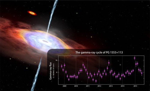 Newswise: First Years-Long Cyclic Gamma-Ray Emission Ever Detected From Any Galaxy