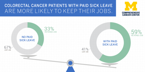Newswise: Less Financial Burden for Cancer Patients with Paid Sick Leave, Study Finds