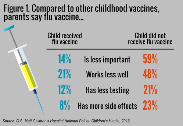Parents compare flu vaccine unfavorably to other childhood vaccines