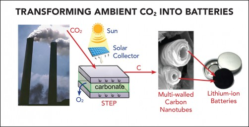 Newswise: Converting Atmospheric Carbon Dioxide Into Batteries