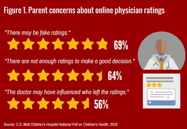 National poll finds that majority of parents are concerned about fake online doctor ratings.