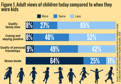Newswise: Most U.S. Adults Say Today's Children Have Worse Health Than in Past Generations