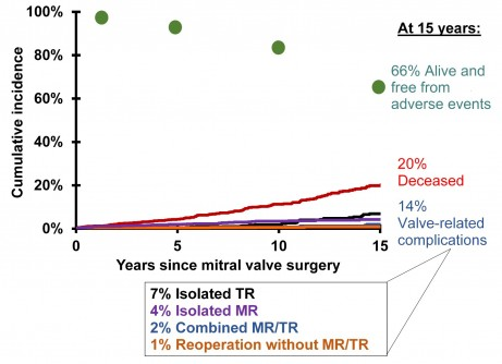 Newswise: Older Patients with Atrial Fibrillation at Greater Risk for Post-Op Tricuspid Regurgitation After Mitral Valve Repair