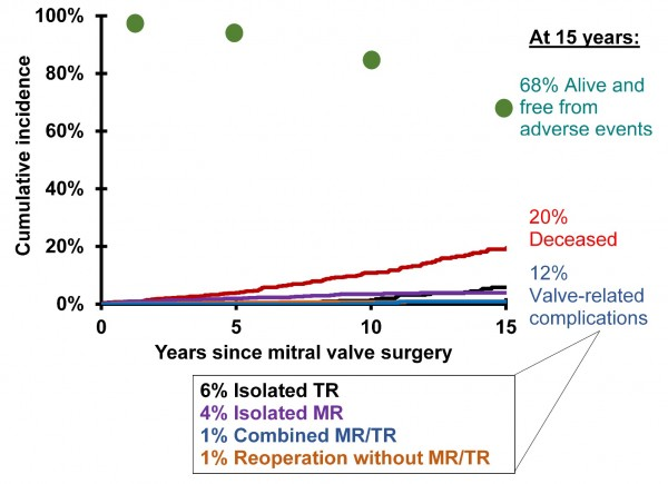 Non-parametric prevalence of competing outcomes – patients without preoperative TR