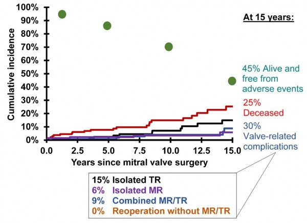 Non-parametric prevalence of competing outcomes – patients with preoperative TR ± TA