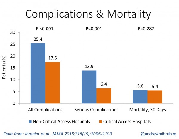 Critical access hospitals had lower mortality 30 days after surgery, and fewer complications, for four common operations in Medicare patients