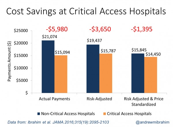 Care for patients having four common operations was less expensive at critical access hospitals than at other hospitals - even after researchers corrected for differences in their patient populations and prices.