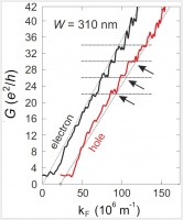 Newswise: Researchers Demonstrate Size Quantization of Dirac Fermions in Graphene