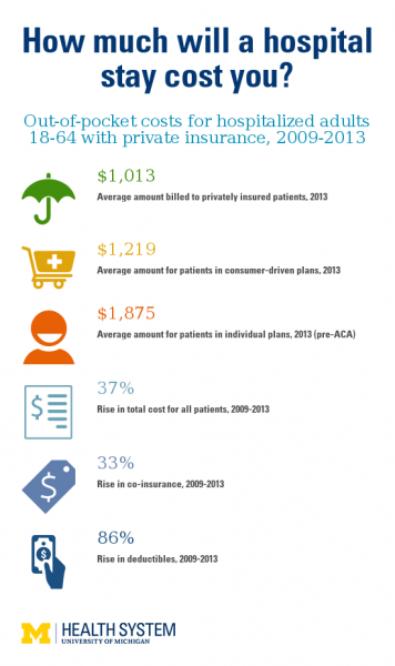 Key findings from the study of out-of-pocket costs for privately insured adults in the US, 2009-2013