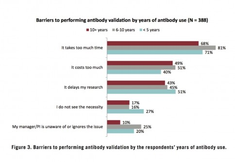 Newswise: GBSI Survey of Research Antibody Usage and Validation Practices Shows More Training of Younger Scientists and Efficient Methods of Validation Are Essential