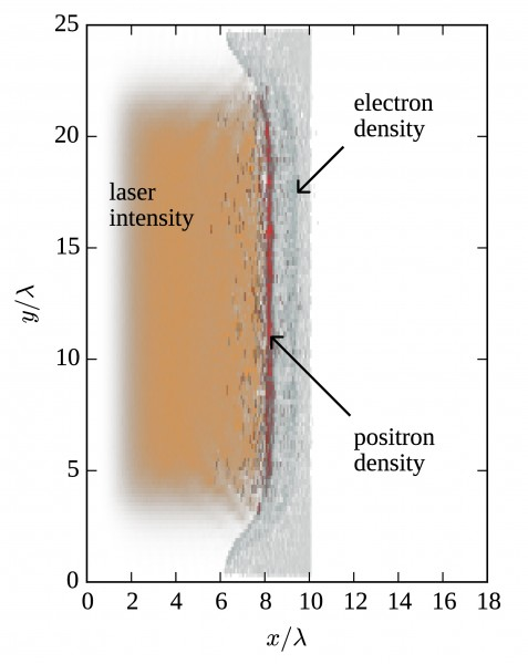 The distribution of the laser intensity (orange), the foil electron and foil ion densities (gray), and the positron density (red) in the x–y plane. The laser pulse propagates along the x-axis, while the foil surface is perpendicular to the x-axis.