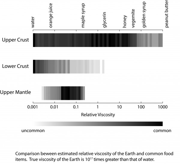 Comparison between relative viscosity of the Earth and common food items.
