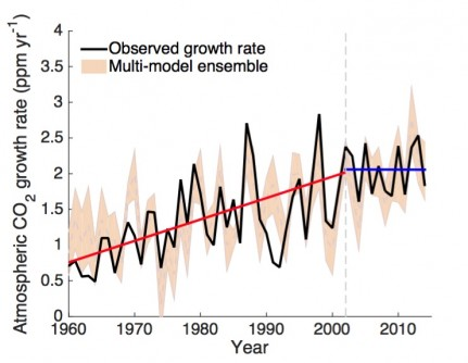 Changes in the growth rate of atmospheric carbon dioxide. The black line is the observed growth rate and the beige line is the modelled rate. The red line indicates a significant increasing trend in the growth rate from 1959 to 2002, and the blue line indicates no increasing trend between 2002 and 2014.