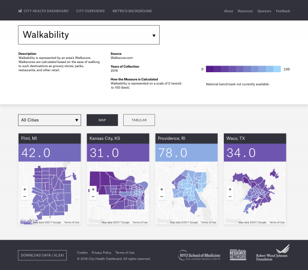 The City Health Dashboard allows pilot cities to understand and benchmark their city's standing on actionable and widely accepted indicators of health and health risk