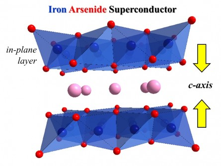 Atomic arrangements inside the unit cell of an iron-based superconducting material show that reduction of unit cells along the c-axis is necessary for causing superconductivity.