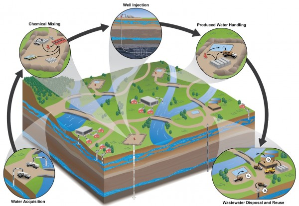 The hydraulic fracturing (fracking) water cycle includes withdrawing water, adding chemicals, injecting fracking fluids through a well to a rock formation, and pumping wastewater to the surface for disposal or reuse.