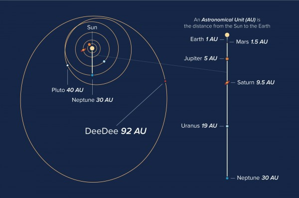 Orbits of objects in our solar system, showing the current location of the planetary body 'DeeDee'.