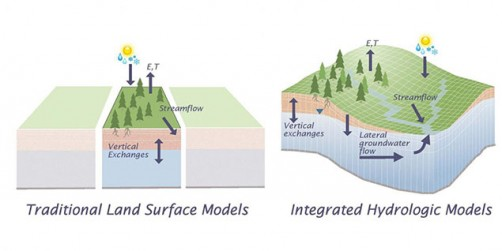 This conceptual diagram compares two approaches for modeling water movement above and below the land surface. Traditional land surface models simplify the system by solving it as a set of discrete columns without lateral groundwater flow, while integrated hydrologic models connect three-dimensional flow in the subsurface with processes at the land surface.
