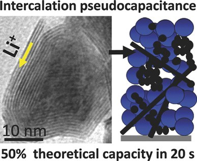 Battery electrodes made of a molybdenum disulfide nanocrystal composite have internal pathways to allow lithium ions to move quickly through the electrode, speeding up the rate that the battery can charge. The key features in the structure that enable the flow of the lithium ions are the small, 20-40 nanometer, diameter of the nanocrystals (in contrast, human hairs are about 100,000 nanometers in diameter) coupled with the porosity and planar lamellar pathways shown in the electron micrograph.
