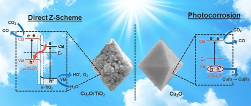 Newswise: UK Chemistry Researchers Develop Catalyst that Mimics the Z-Scheme of Photosynthesis
