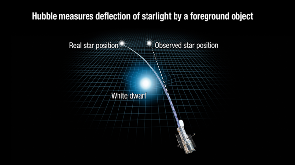 This illustration reveals how the gravity of a white dwarf star warps space and bends the light of a distant star behind it. White dwarfs are the burned-out remnants of normal stars. The Hubble 