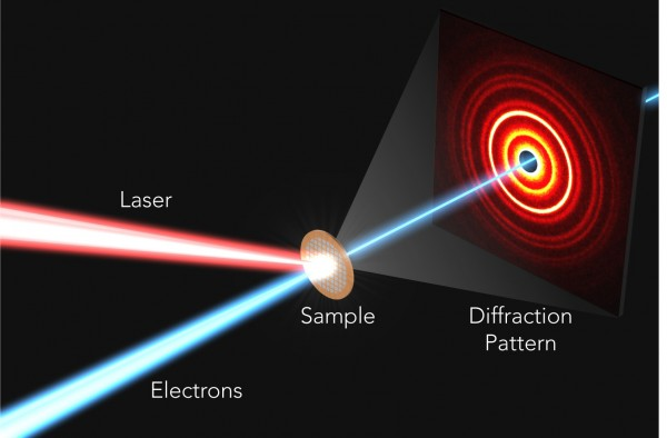 Illustration of the ultrafast electron diffraction (UED) experiment used to capture the rapid atomic response to light in perovskites. An electron beam (blue) is deflected as it passes through the perovskite sample, generating an intensity or diffraction pattern on a detector that allows the reconstruction of the sample's atomic structure. By measuring how the pattern changes over time after the sample was hit by a laser pulse (red), researchers can create an ultrafast movie of the atomic response.
