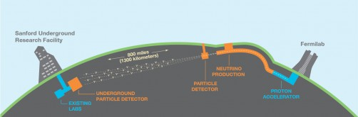 The DUNE neutrino beam will travel 1,300 kilometers (800 miles) through Earth from Fermilab in Illinois to Sanford Underground Research Facility in South Dakota.