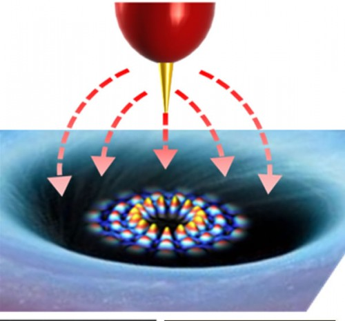 Newswise: Taming 'Wild' Electrons in Graphene