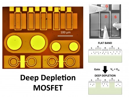 Left: Optical microscope image of the MOSCAPs and diamond deep depletion MOSFETs (D2MOSFETs) of this work. Top right: Scanning electron microscope image of a diamond D2MOSFET under electrical investigation. S: Source, G: Gate, D: Drain. Bottom right: D2MOSFET concept. The on-state of the transistor is ensured thanks to the accumulation or flat band regime. The high mobility channel is the boron-doped diamond epilayer. The off-state is achieved thanks to the deep depletion regime, which is stable only for wide bandgap semiconductors. For a gate voltage larger than a given threshold, the channel is closed because of the deeply and fully depleted layer under the gate.