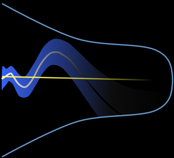 The cosmological 'constant' (illustrated by the straight yellow line) is introduced to explain the accelerated expansion of the Universe (shown as the expanding blue cone) due to the presence of dark energy. The study instead suggests that the contribution of dark energy to this expansion is time-dependent (grey curve). The uncertainty of this time dependency is also shown (blue shaded area).