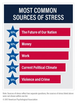 Newswise: APA Stress in America™ Survey: US at 'Lowest Point We Can Remember;' Future of Nation Most Commonly Reported Source of Stress