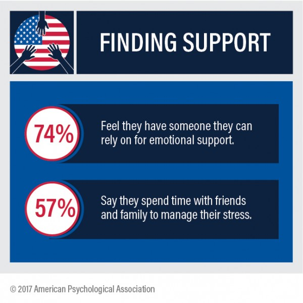 Finding Support Infographic