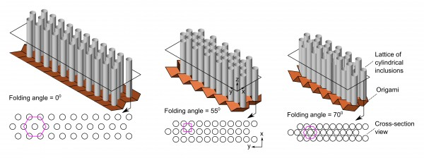 Illustrations of different folding configurations of origami sonic barrier and their corresponding cross section views. The pink polygons in cross section views identify different lattice patterns and show that the lattice transforms from a hexagon to a square and to a hexagon when the origami sheet folding angle is shifted from 0 to 55 and to 70 degrees.