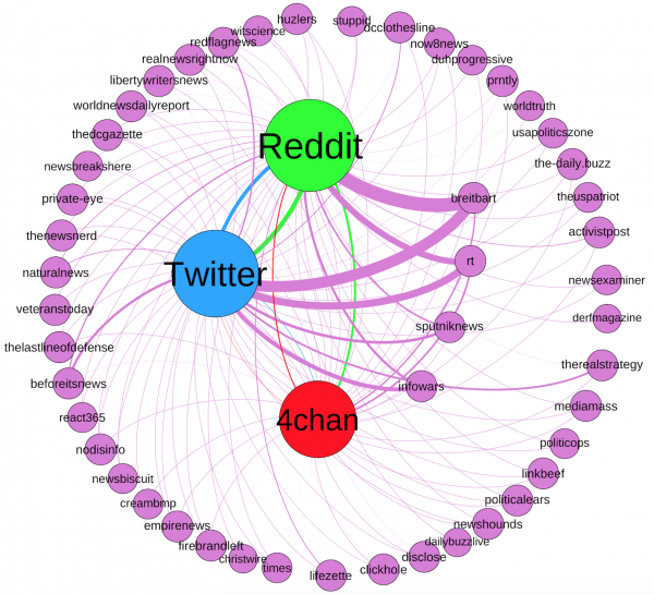 This graph represents the news ecosystem for alternative news domains used in the study. The connecting lines are colored the same as their source node and line thickness represents the frequency in which the URLs from each news domain appeared on each social platform.