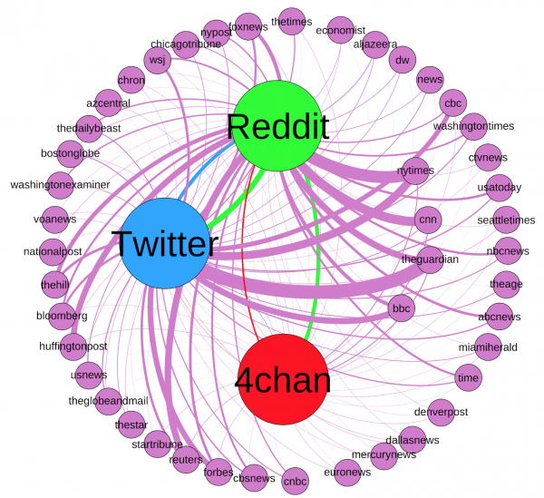This graph represents the news ecosystem for mainstream news domains used in the study. The connecting lines are colored the same as their source node and line thickness represents the frequency in which the URL from each news domain appeared on each social platform.