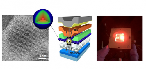 "A collage showing contains a transmission electron microscopy image of the improved quantum dot and its representation (left),  the schematic of the device which nicely illustrates ""current-focusing"" idea (middle), and the device under operation (right)."