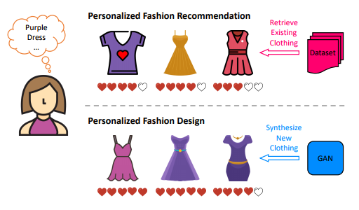 In the proposed model, personalized recommendation is achieved by using a 'visually aware' recommender based on Siamese Convolutional Neural Networks; generation is achieved by using a Generative Adversarial Net (GAN) to synthesize new clothing items in the user's personal style. 