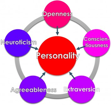 Newswise: Combinations of Certain Personality Traits May Guard Against Depression and Anxiety