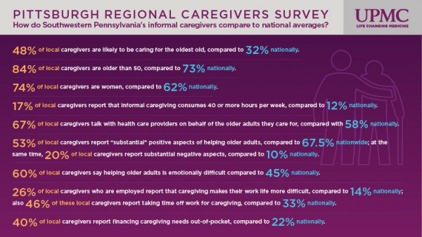Some results from the Pittsburgh Regional Caregivers Survey