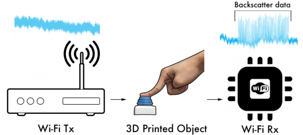 "In this backscatter system, an antenna embedded in a 3-D printed object (middle) reflects radio signals emitted by a WiFi router (left) to encode information that is ""read"" by the WiFi receiver in a phone, computer or other device (right)."