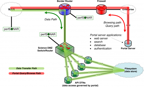 The Science DMZ includes multiple DTNs that provide for high-speed transfer between network and storage. Portal functions run on a portal server, located on the institution's enterprise network. The DTNs need only speak the API of the data management service (Globus in this case).
