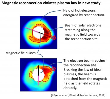 Top: Electron movement in solar wind parallels magnetic field direction.