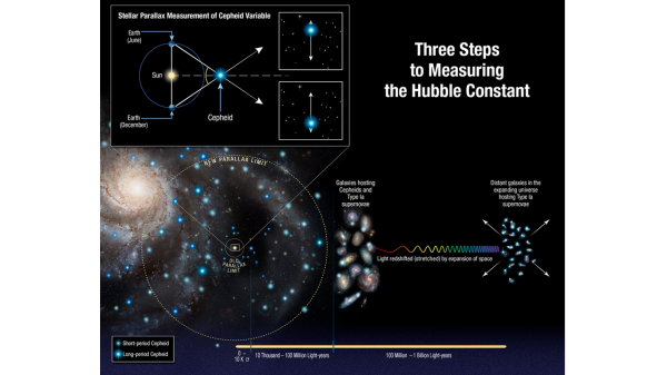 STEPS TO PRECISELY MEASURE THE HUBBLE CONSTANT. 