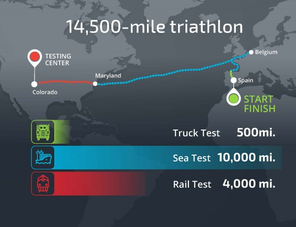 Sandia National Laboratories researchers and partners recently completed a 14,500-mile triathlon-like test to gather data on the stresses spent nuclear fuel experiences during transportation.