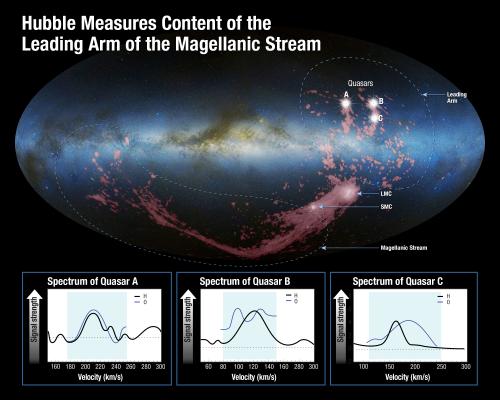 Hubble Solves