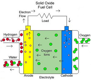 A simple diagram depicts the basic functioning of a solid oxide fuel cell.