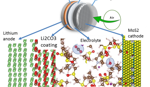 This schematic of the new Li-air cell design consists of coated lithium anode, molybdenum disulfide cathode and a unique hybrid electrolyte. The different materials were subjects of basic science computational studies.